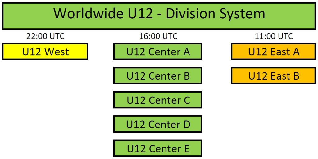 This image has an empty alt attribute; its file name is worldwideu12-division-system-1.jpg